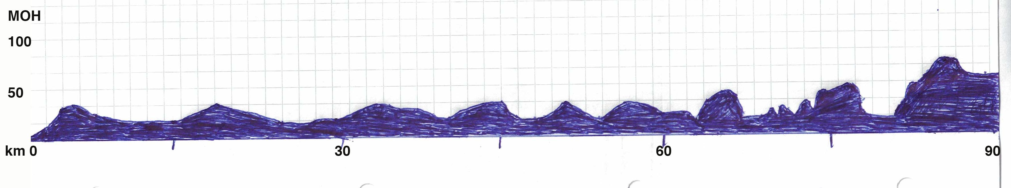 Løypeprofil sykkel halvdistanse. Tre ruter er 50 m oh. Høyeste punkt er 75m oh